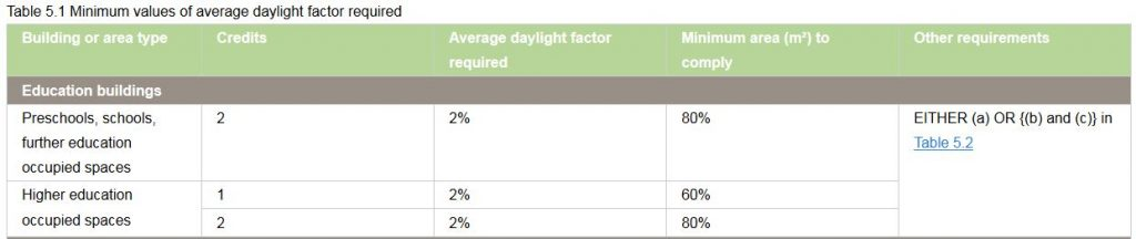 average-daylight-factor-calculations-1