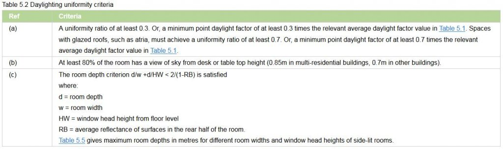 average-daylight-factor-calculations-2