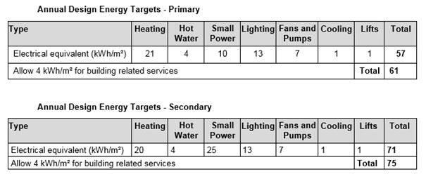 esfa-building-performance-evaluation-bpe-reports-2