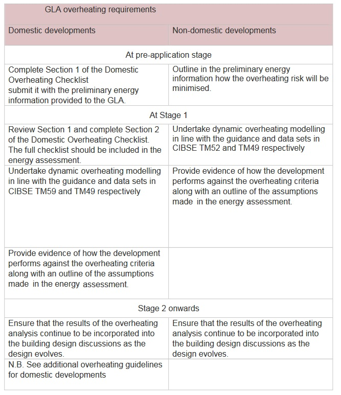 london-plan-energy-assessment-overheating-modelling